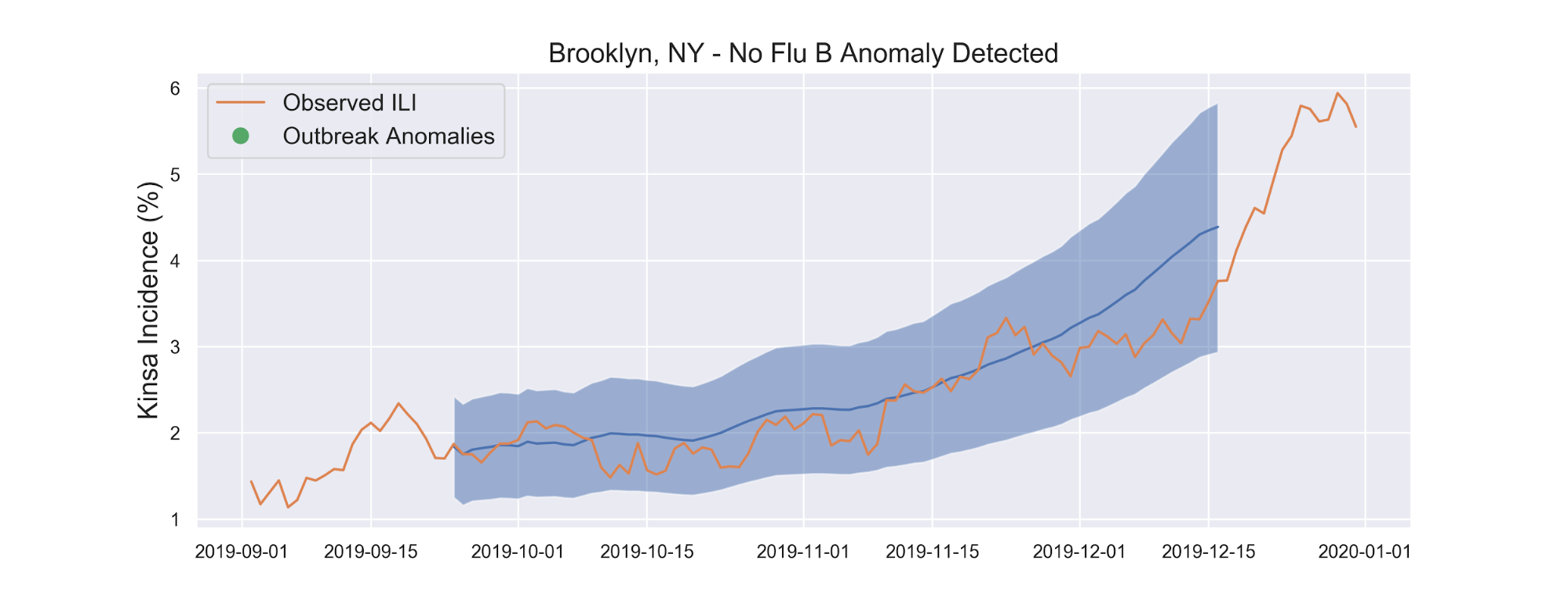 Brooklyn, NY - No Flu B Anomaly Detected