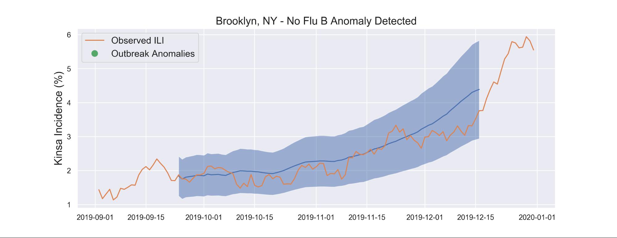 Brooklyn, NY - No Flu B Anomaly Detected
