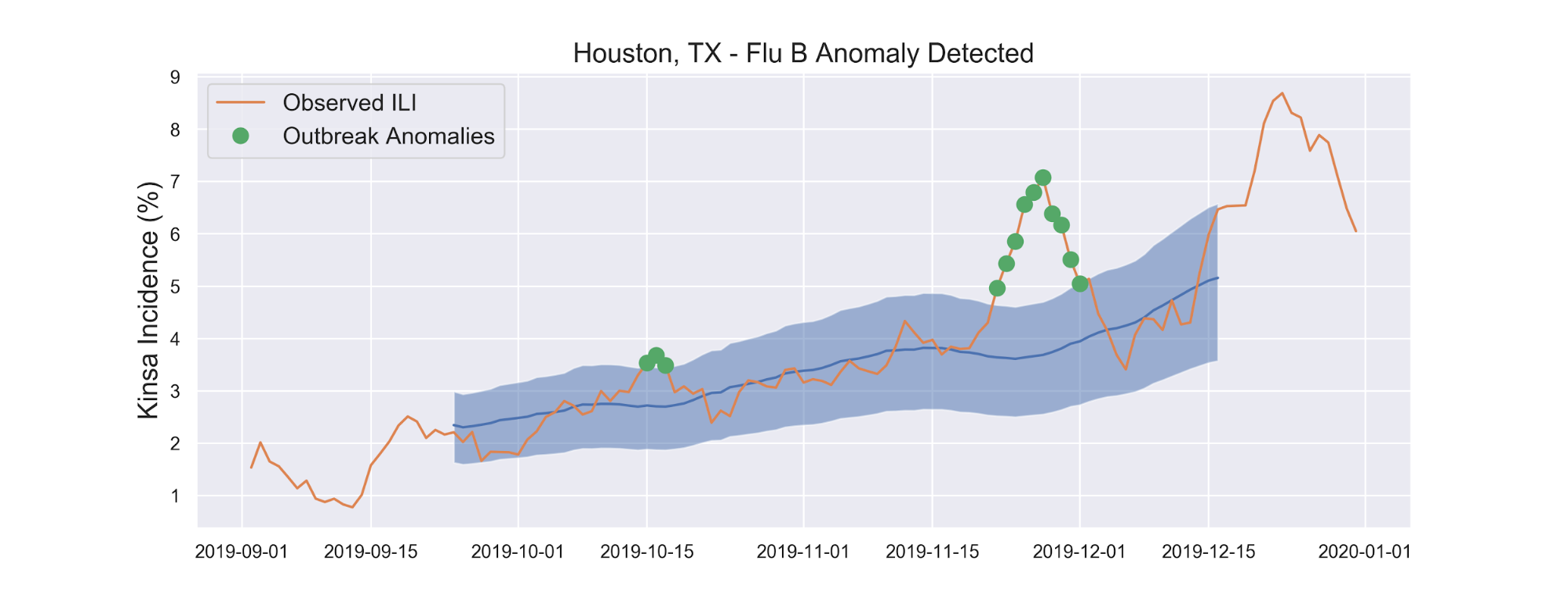 Houston, TX - Flu B Anomaly Detected