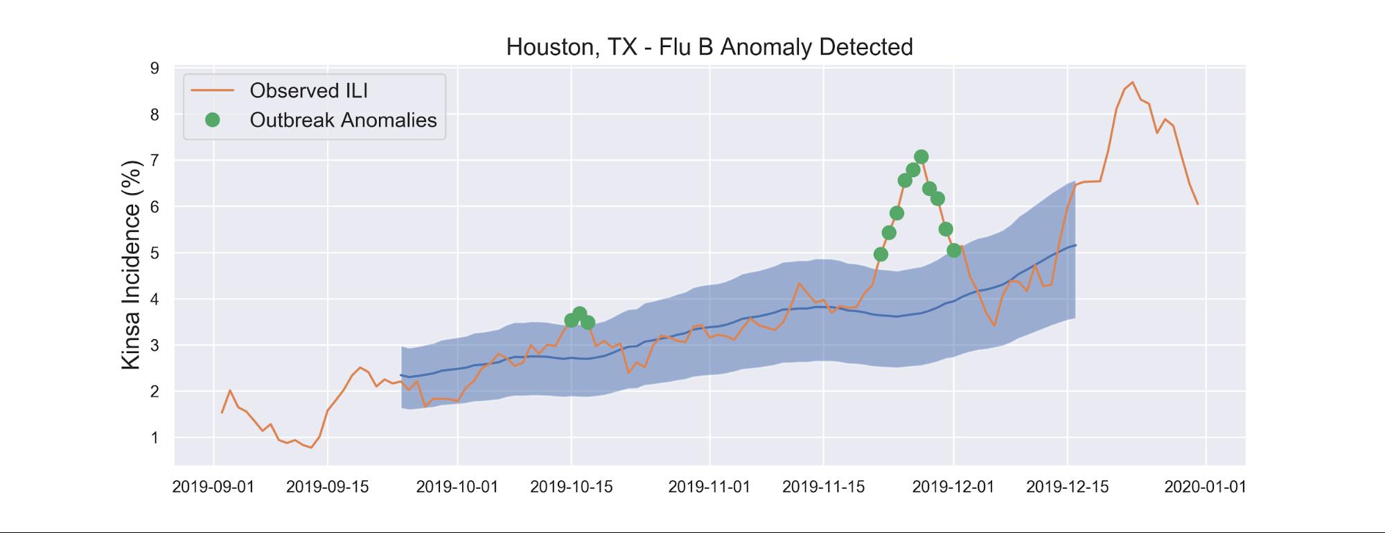 Houston, TX - Flu B Anomaly Detected