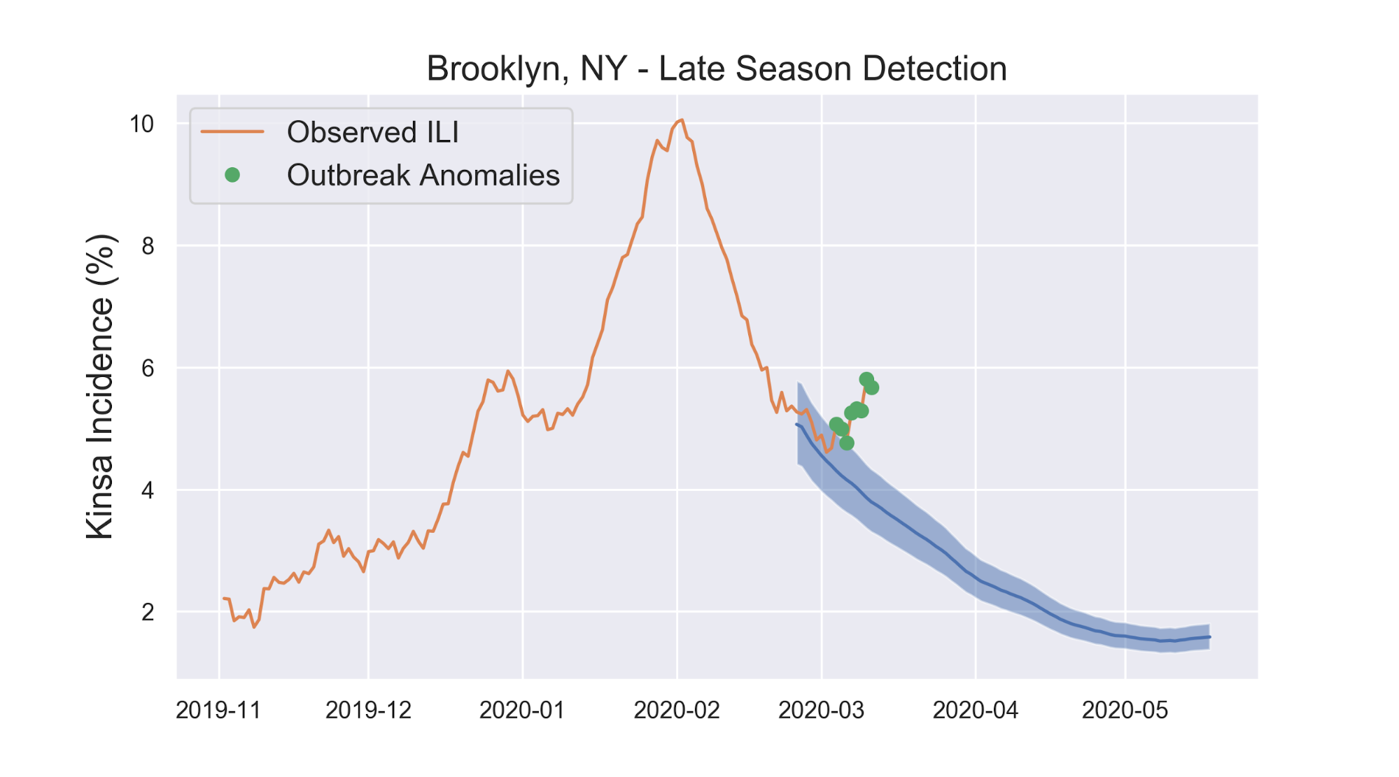 Brooklyn, NY - Late Season Detection