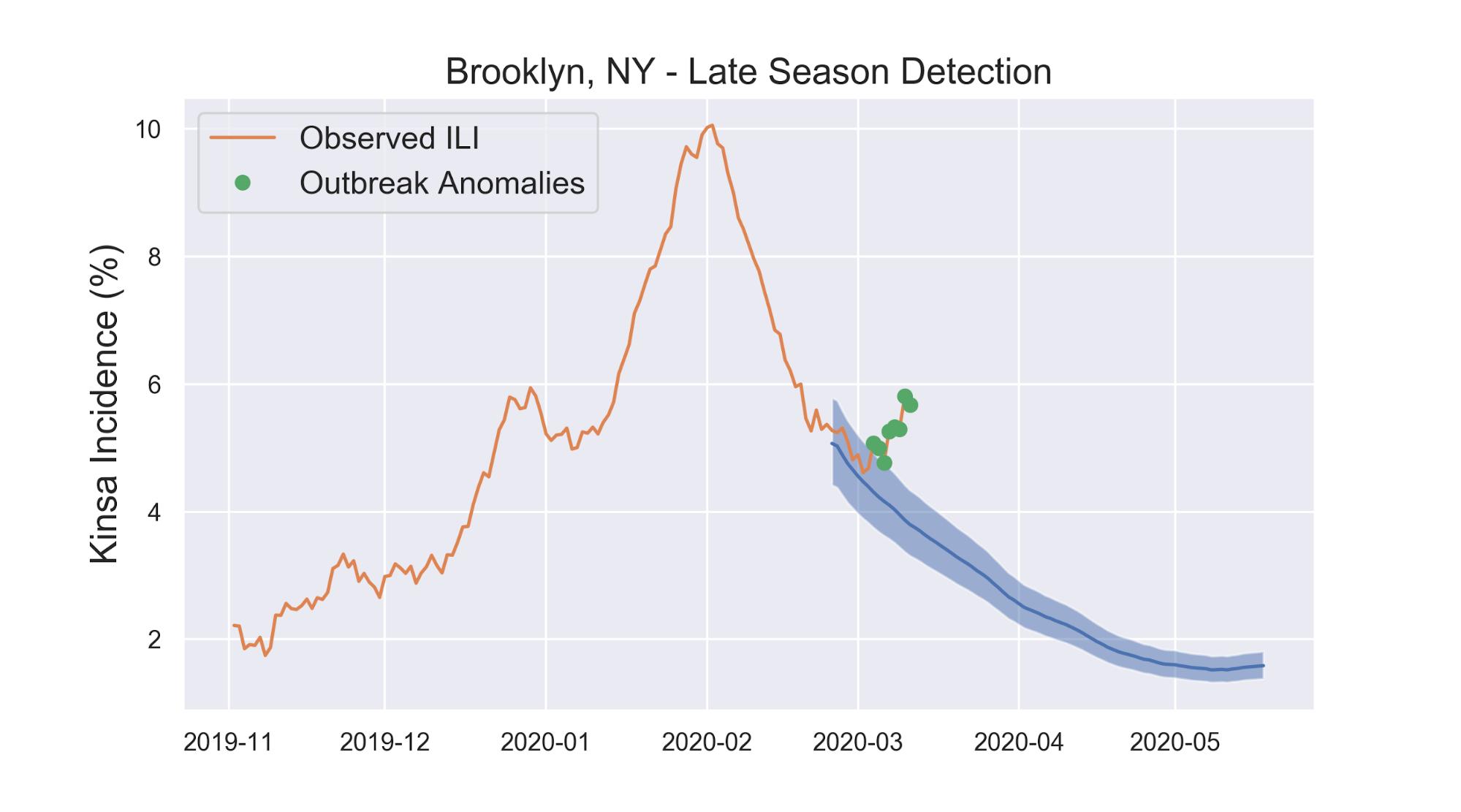 Brooklyn, NY - Late Season Detection