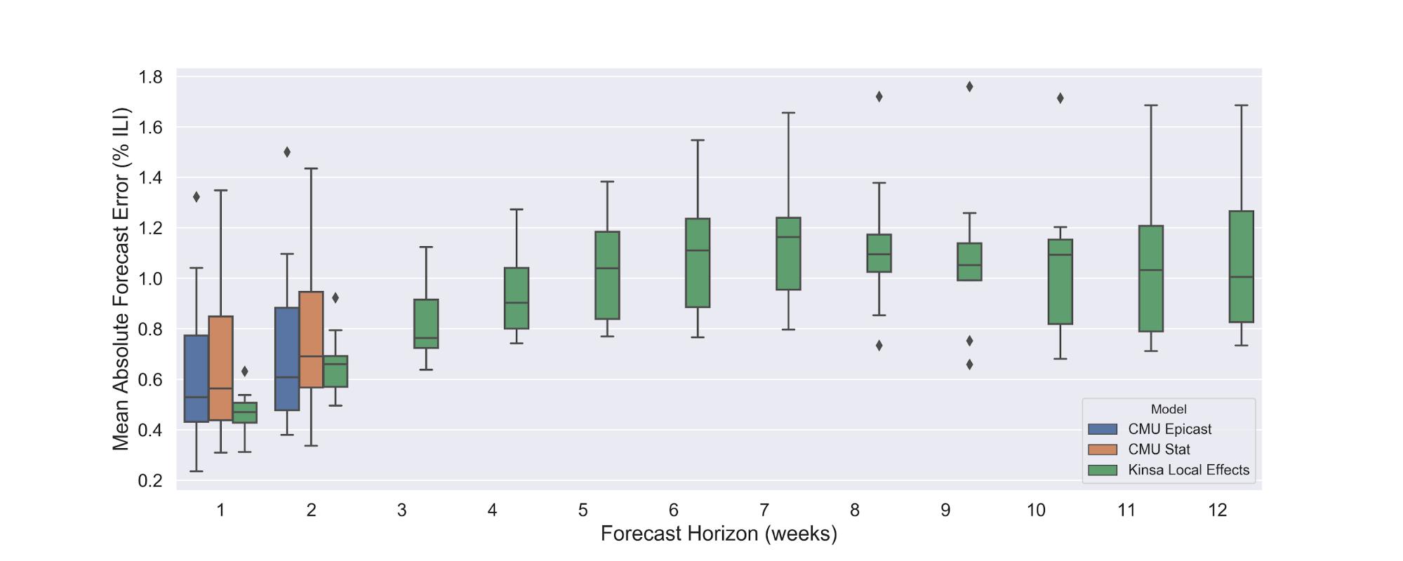 Forecast Horizon (weeks)